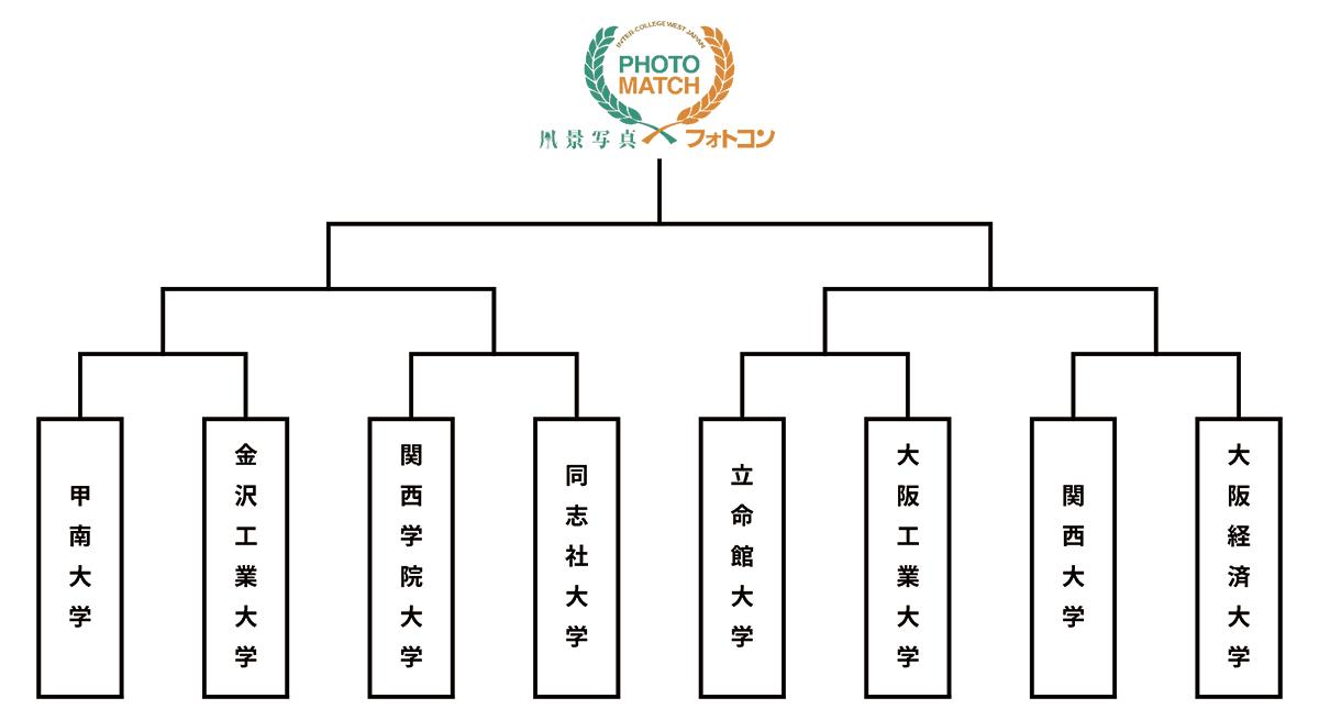 西日本フォトマッチインターカレッジ2018_トーナメント組み合わせ